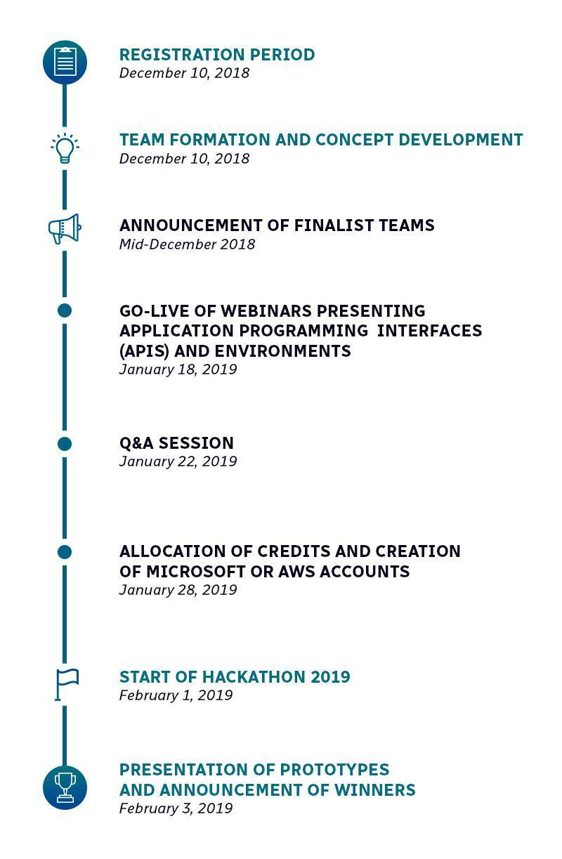 Hackathon's Timeline